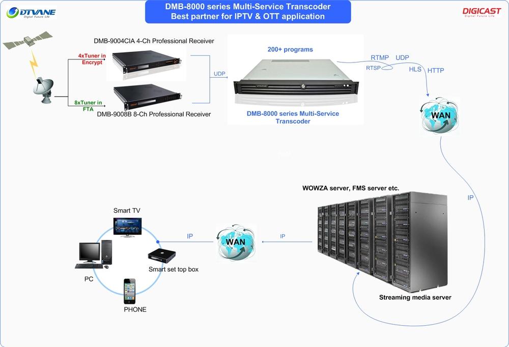 Free Shipping Ott H.264 4k Transcoder For Wowza Fms Server Applied ...