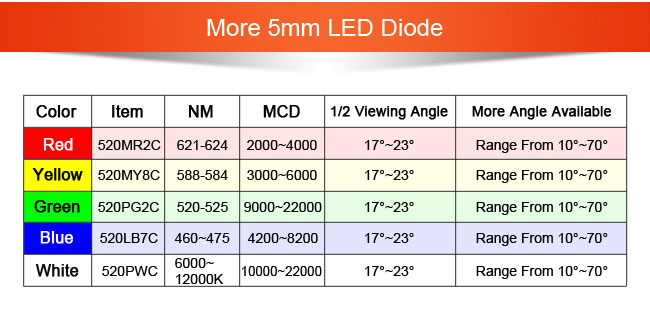 530AG7C 5mm High Quality Through Hole green LED Diode