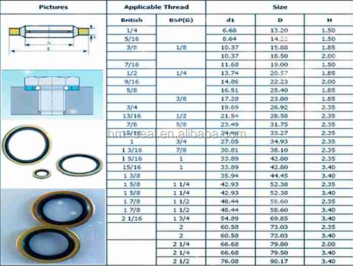Usit Ring,Bonded Washer,Rubber Bonded Metal Washer - Buy Bonded Seal ...
