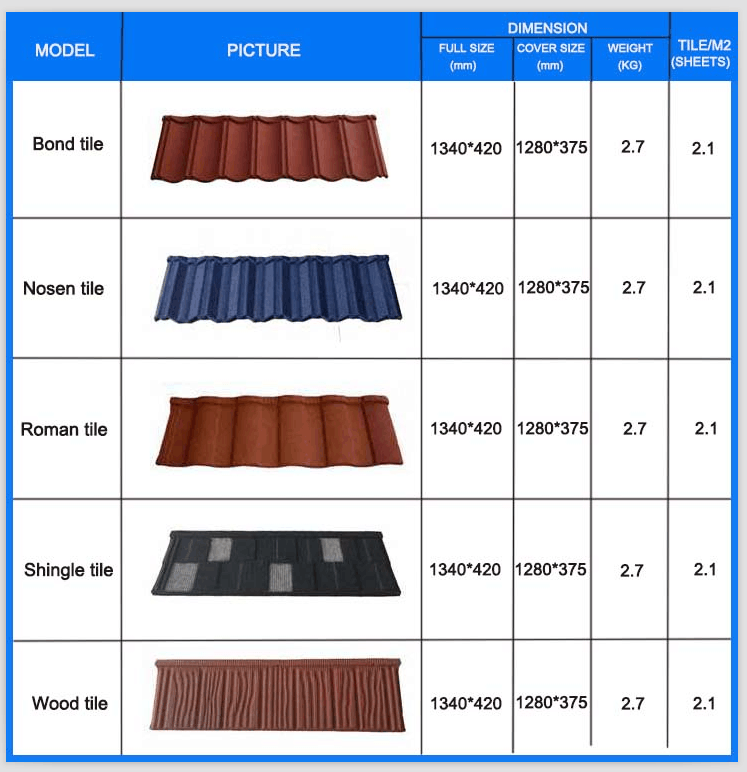 Roof tile types for Roof type names