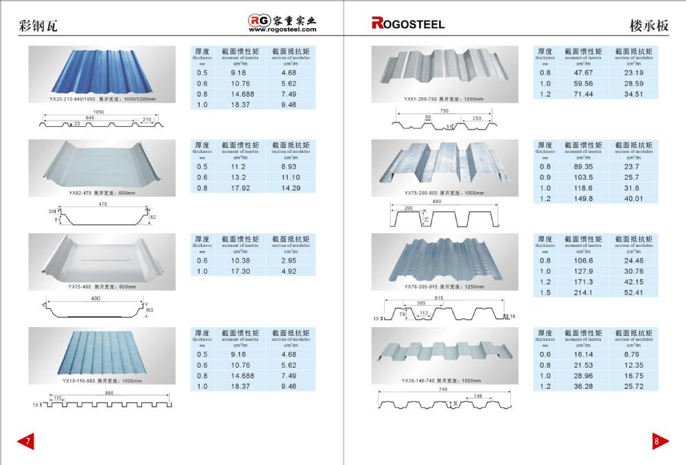 Gi Galvanized Corrugated Iron Sheet Panel Production Line