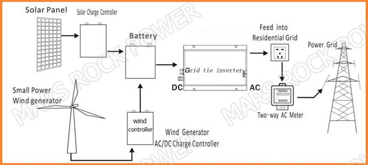 HTB1OygZbqigSKJjSsppq6ybnpXa9 aliexpress com buy grid tie 1000w micro solar inverter 10 5 28v grid tie power inverter wiring diagram at gsmx.co
