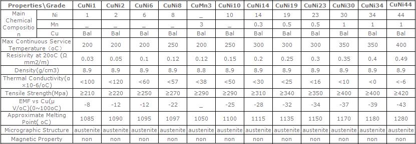 Cuprothal 294/Alloy 294/MWS-294 copper nickel constantan wire CuNi44