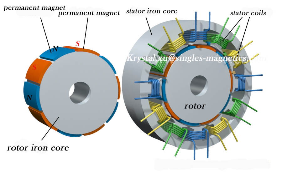 dc permanent magnet motor stator and rotor