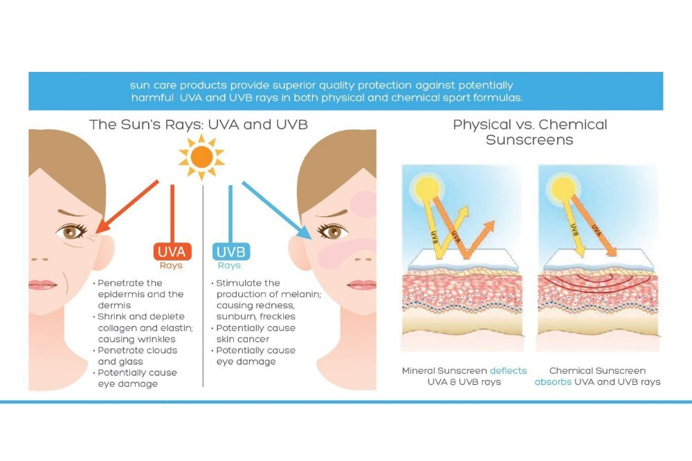 Natural Facial and Body SPF 50 Sunscreen with Anti Aging UVA & UVB Broad Spectrum Protection