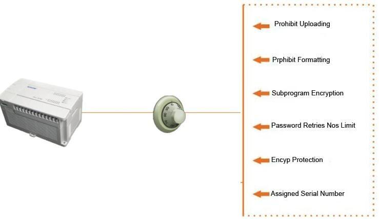 HTB1P9XOPXXXXXchXXXXq6xXFXXXO unitronics low cost led rs485 input plc control unit with high  at gsmportal.co