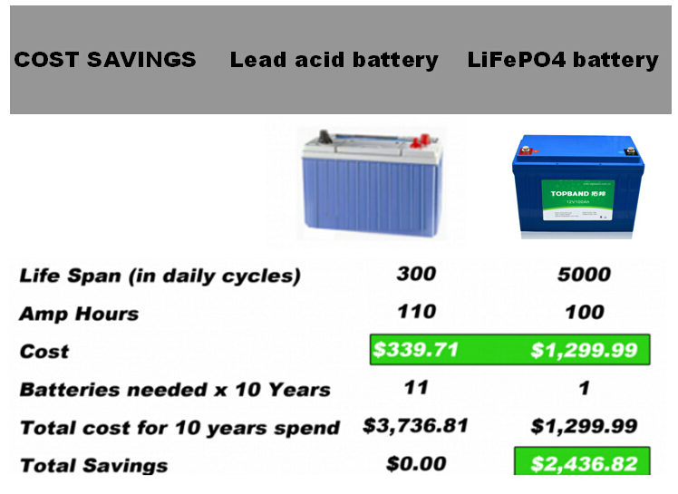 12V 100Ah LiFePo4 battery pack