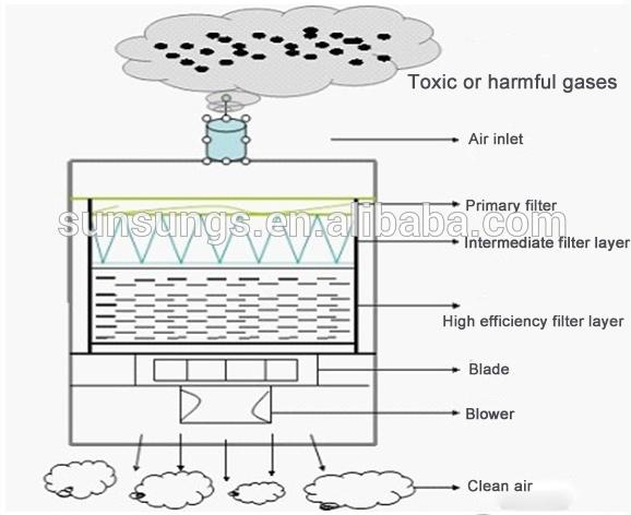 Laser Fume Filter Dust Collector Solder Smoke Absorber