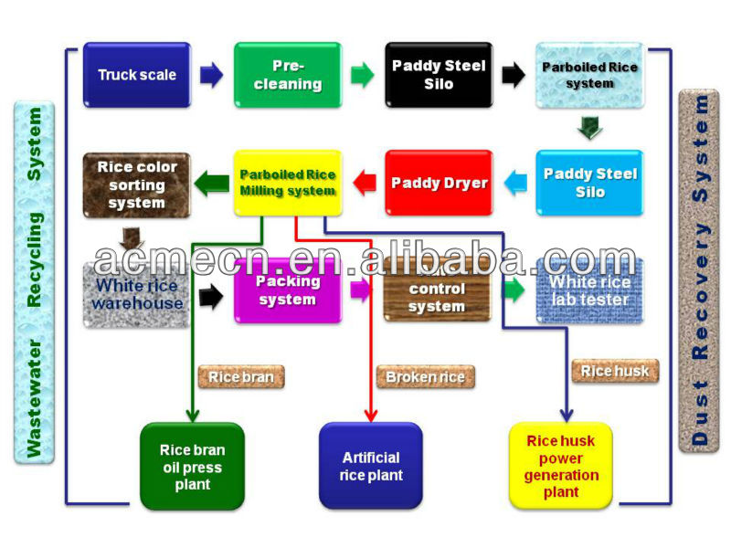 Auto Modern Parboiled Rice Milling Plant  View Auto Modern Parboiled Rice Milling Plant  Acme