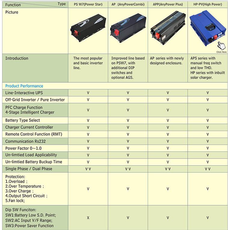 Dc To Ac 12v 230v 4000w Pure Sine Wave Solar Inverter With Voltage  Regulator - Buy Dc To Ac Inverter 4000w With Voltage Regulator,4000w  Inverter,4000w
