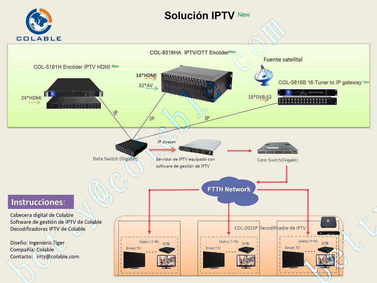 16 Channel Http Udp Rtmp Streaming Ip Tv Headend Encoder With H 264 /h 265  - Buy 16 In 1 Multicast Iptv Encoder,Iptv Streaming Encoder,16 Channel Iptv