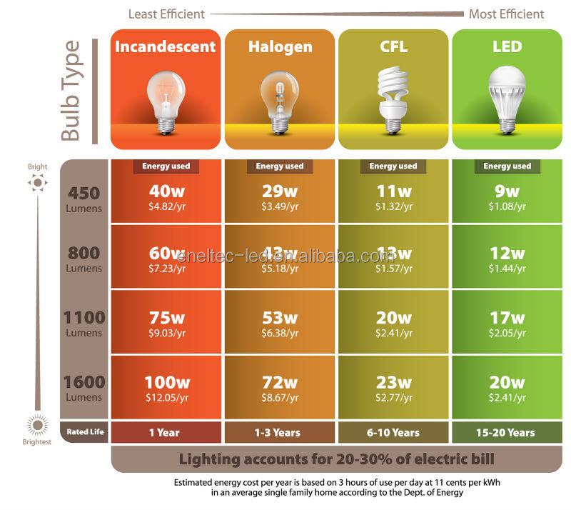 New Design 3000 Lumen Led Bulb Light