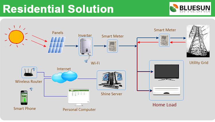 best price intelligent 10kw solar power inverter on grid dc to ac best price intelligent 10kw solar power inverter on grid dc to ac inverter 10kva for solar