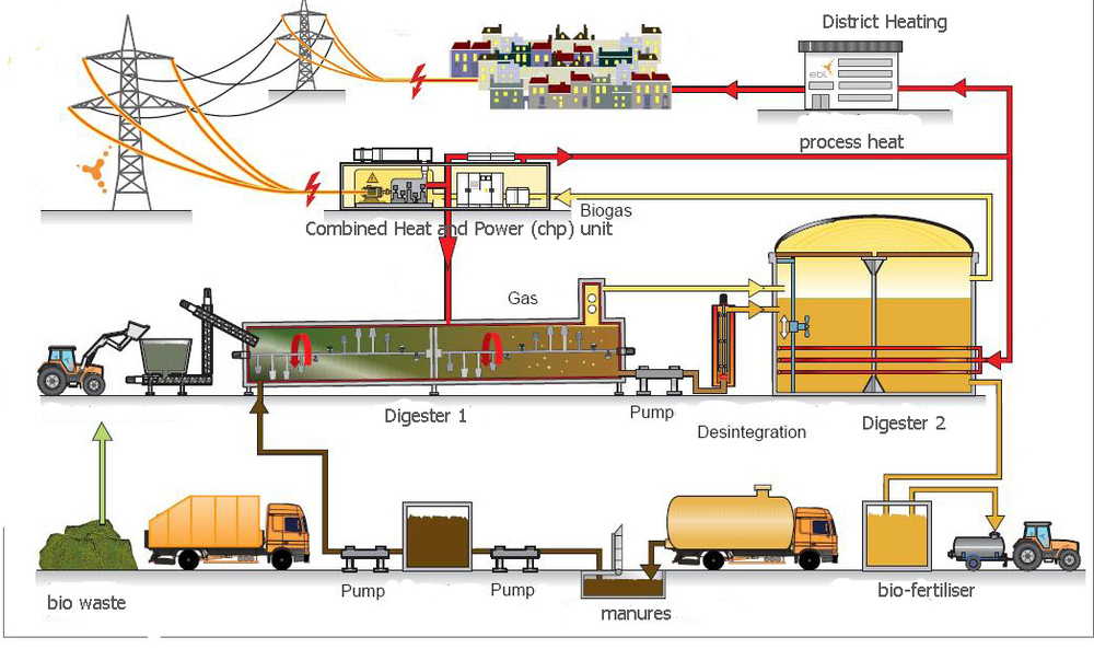 Biogas Plant In Waste Managementbiogas Project Buy Biogas