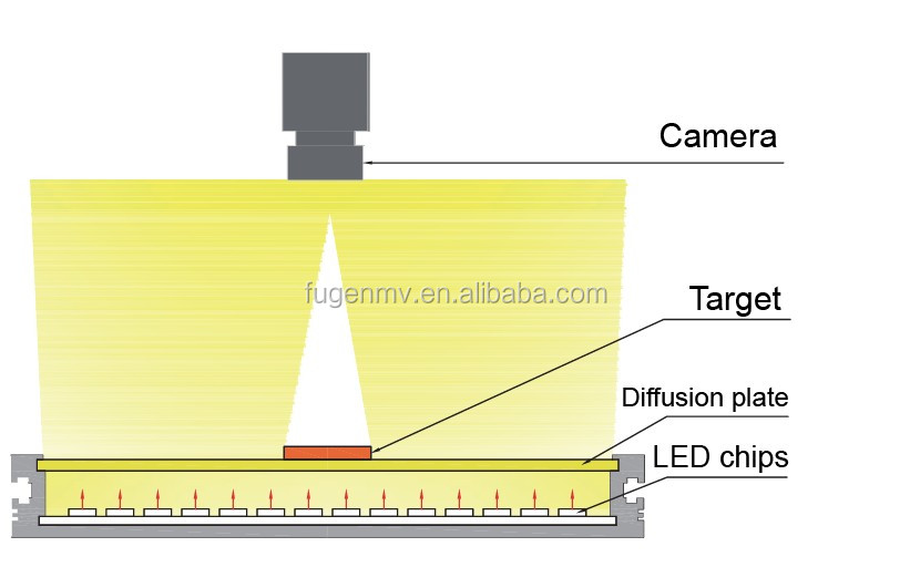 Machine Vision Lighting Back LED Light Industrial Inspection for Vision Sensor
