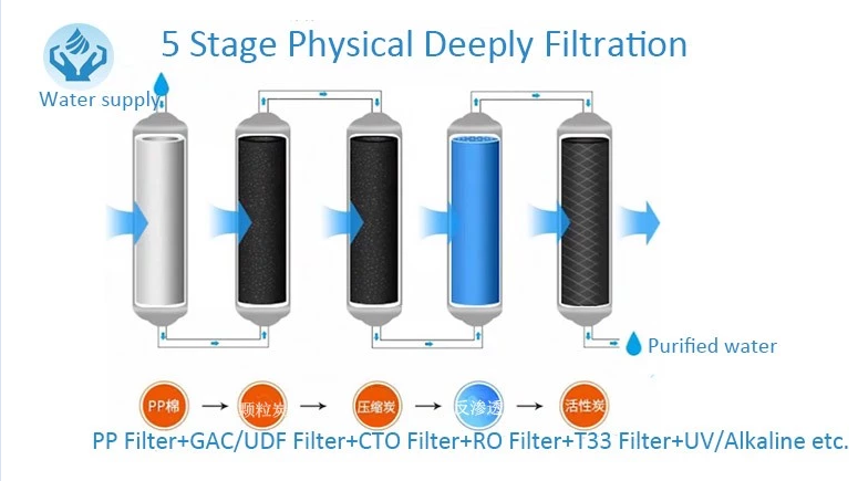Purification reverse osmosis ro system drinking water filter purifier