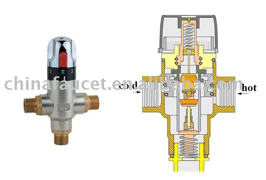 Thermostatique valve vanne vanne de r gulation de temp rature valves id de produit - Vanne thermostatique radiateur ...