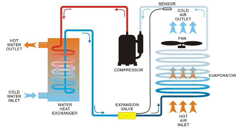 cooling heat pump images