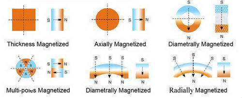 N40h-48h Generator Magnetic Arc Segment Neodymium Magnet ...