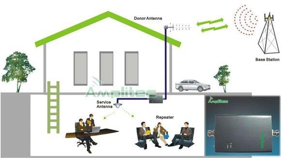 Wifi blocker Menai | Mini Antenna Mobile Phone Signal Booster GSM Signal Repeater With N-Female Connector