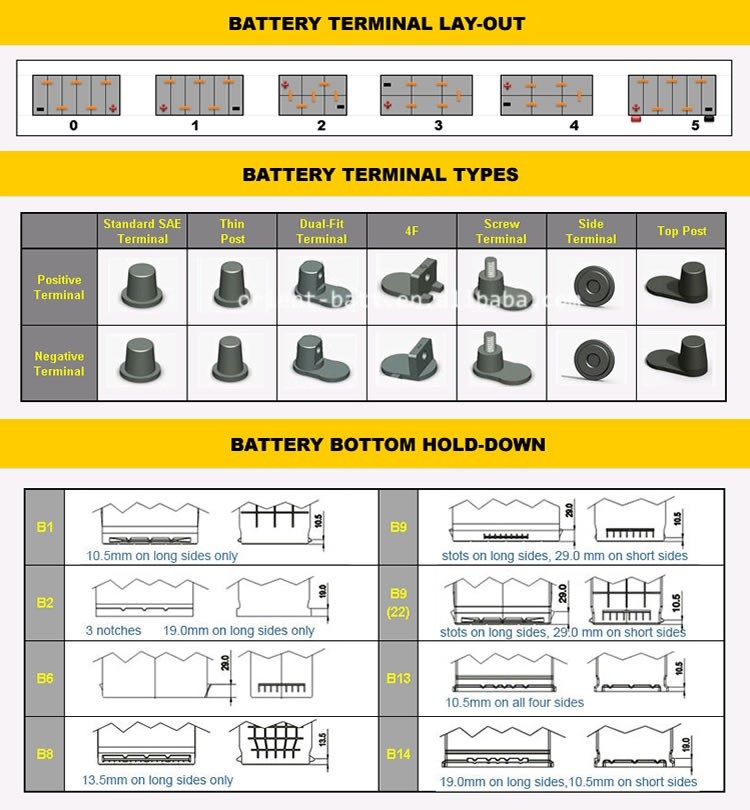 Ultra High Performance Din Type Smf Din80 Car Battery View Din80 Car Battery Dong Le Product Details From Kaiping Dong Le Storage Battery Factory On