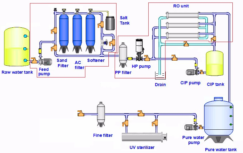 Ewp Lpro Industrial Ro System Water