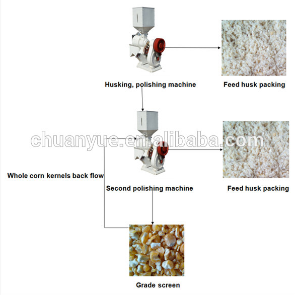 China Supplier 1st Quality Corn Processing Equipment For Sale ...