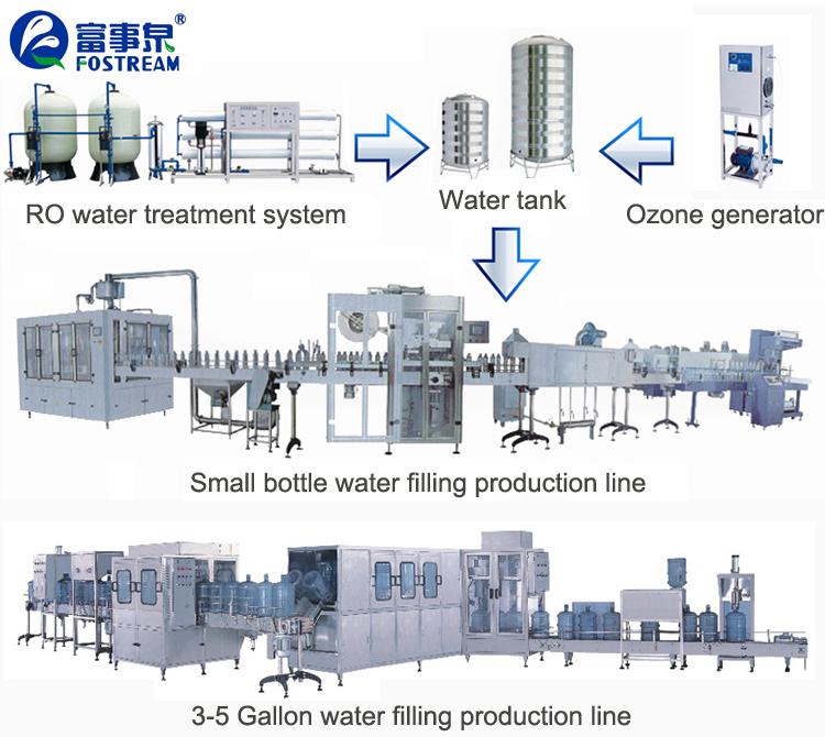 Proyecto llave en mano de Mineral automática máquina de llenado de agua Precio de planta de agua Mineral