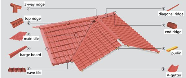 Excellent weatherability roofing shingle roof types Type of roofing materials