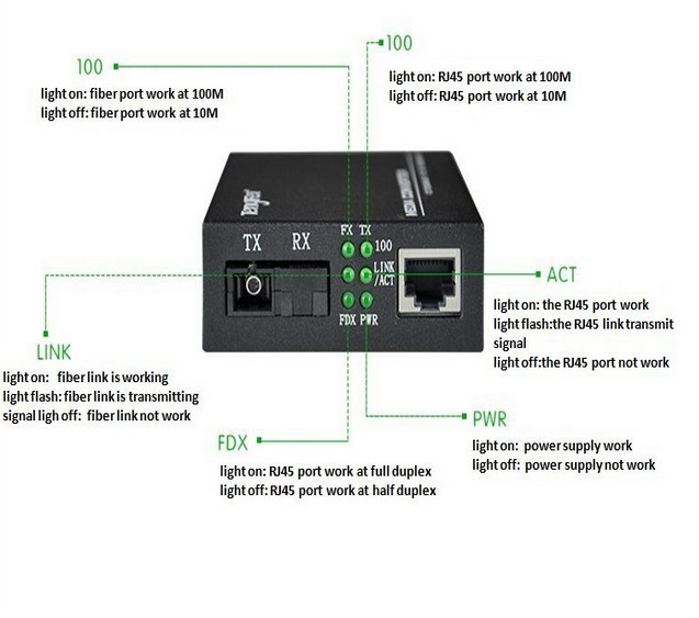 Good Price High Quanlity For 4 Channel Fiber Optic Video/data ...