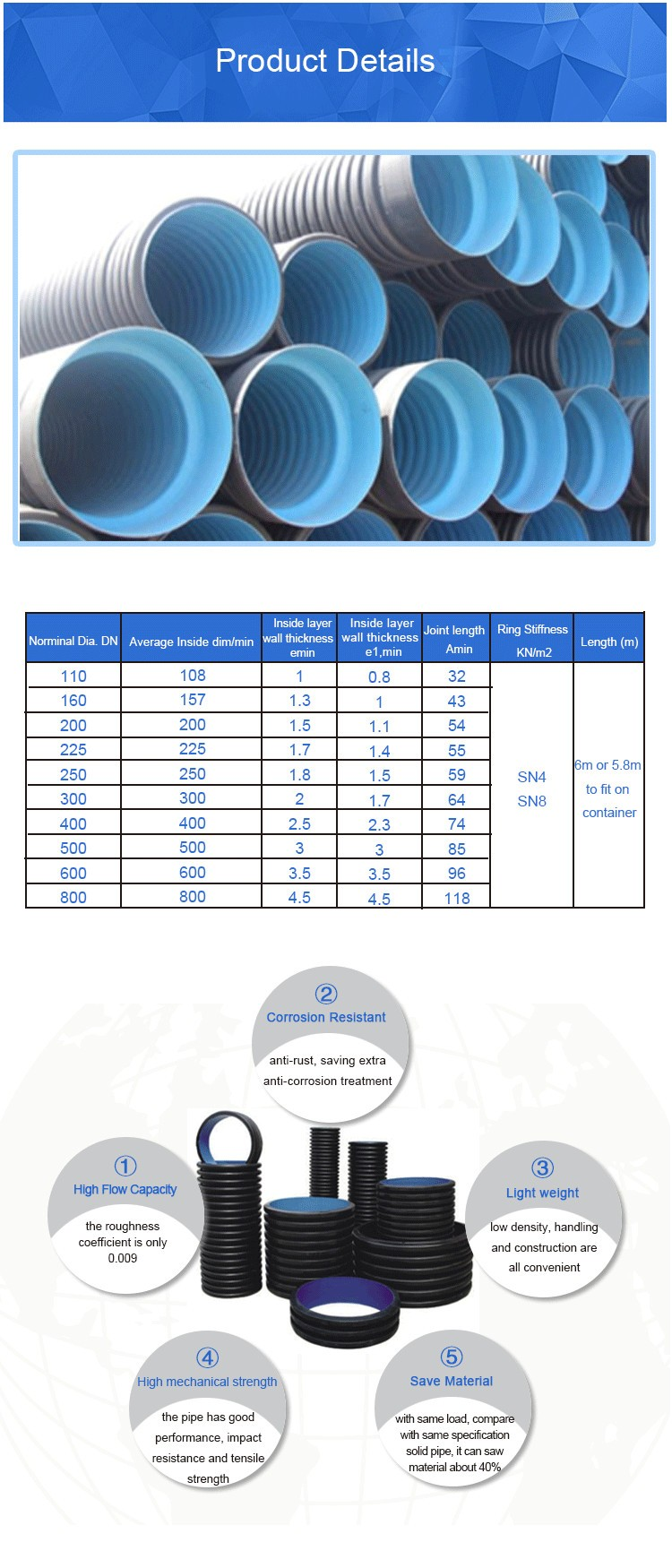 Underground drainage plastic culvert mm pipe sizes