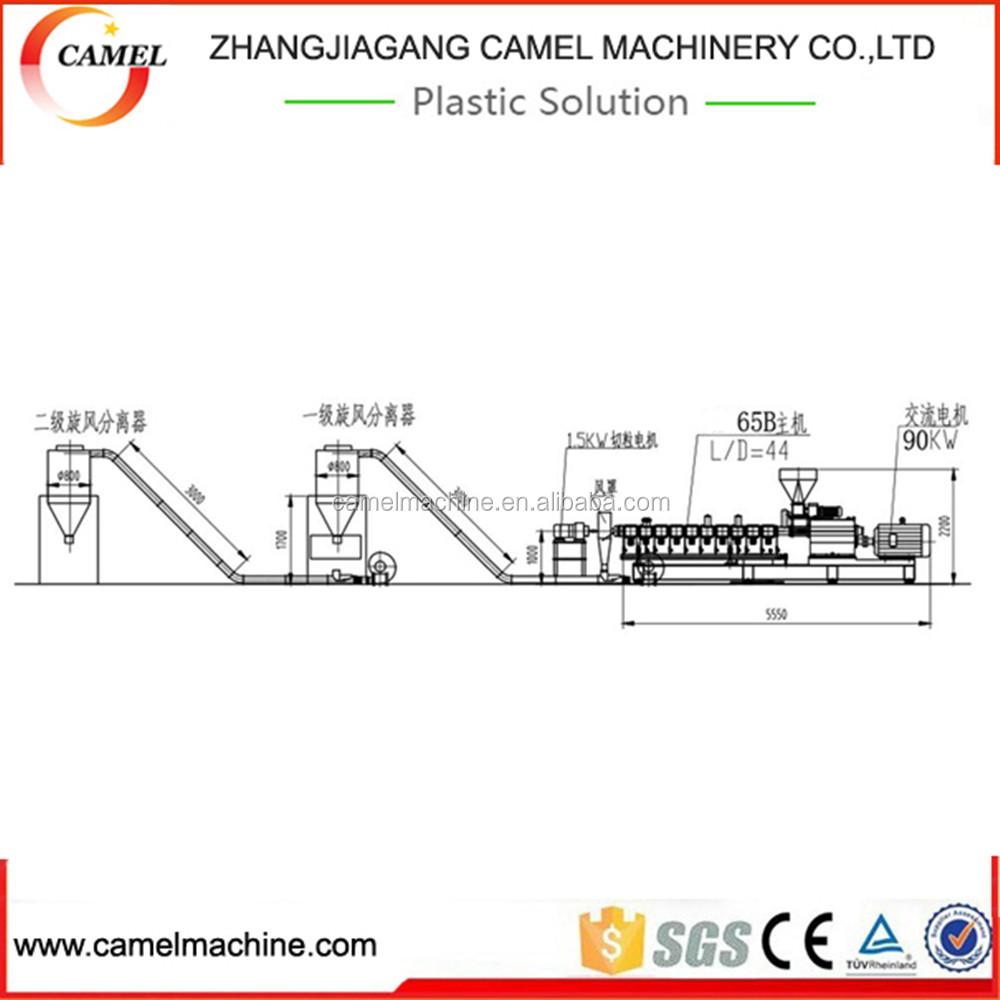 Underwater Granulating Machine Camel Washing Wiring Diagram Suppliers And Manufacturers At