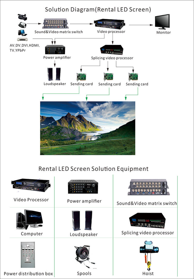 China Wholesale Price P2 P3 P4 P5 P6 P8 P10 Indoor Outdoor LED Video Wall Supplier