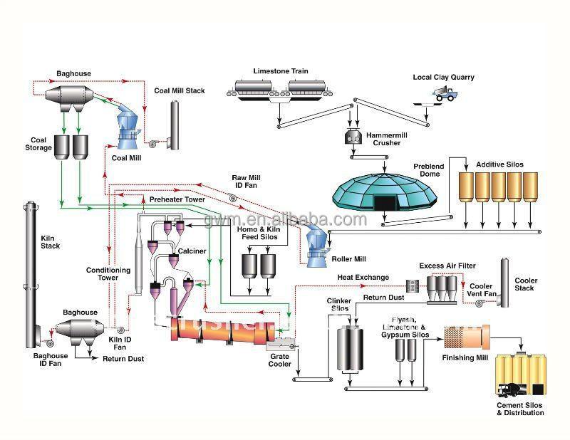 raw ingredient production through processing preparation pdf