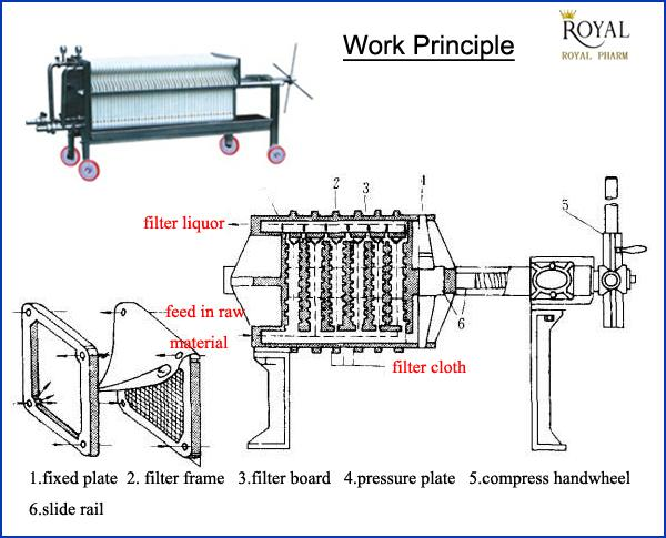 Bas 1 Type Plate And Frame Mobile Filter Press Cheap Price