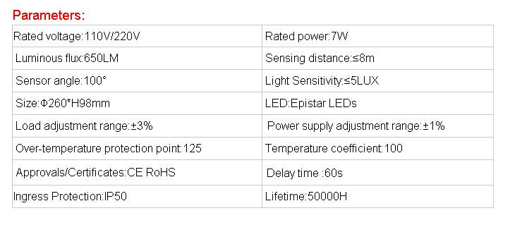 Ra 80 Electrical Appliances New Type Pir Motion Sensor Led Ceiling ...