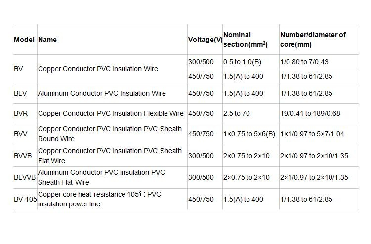 Electric Power Transmission Copper Conductor PVC Insulation PVC Sheath Transparent Electric Wire BVV300/500V High Quality