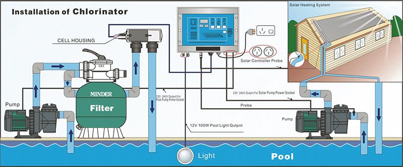 Wholesale Variable Sanitiser Output Automatic Salt
