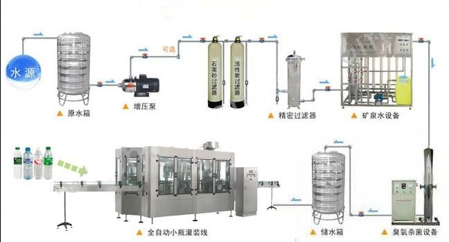 Drinking Water Filtering Machine/ Ro Water Treatment System/plant ...