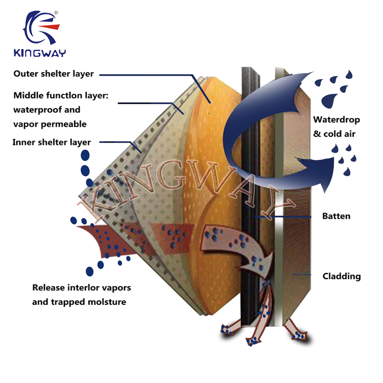 160gsm Roofing Material Waterproof Breathable Membrane For