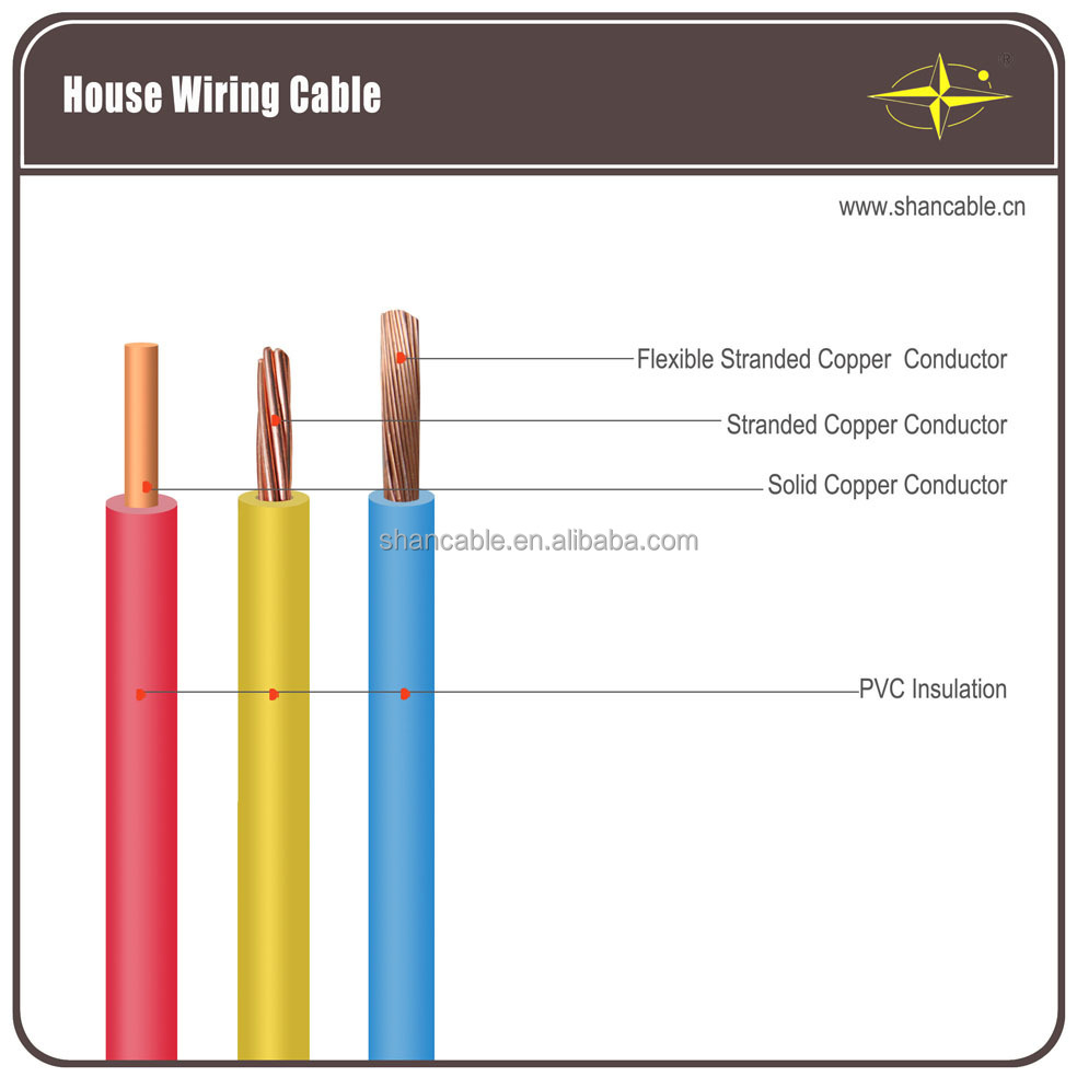 House Wiring Cable - Copper Wire Pvc Insulated Electrical Wiring ...