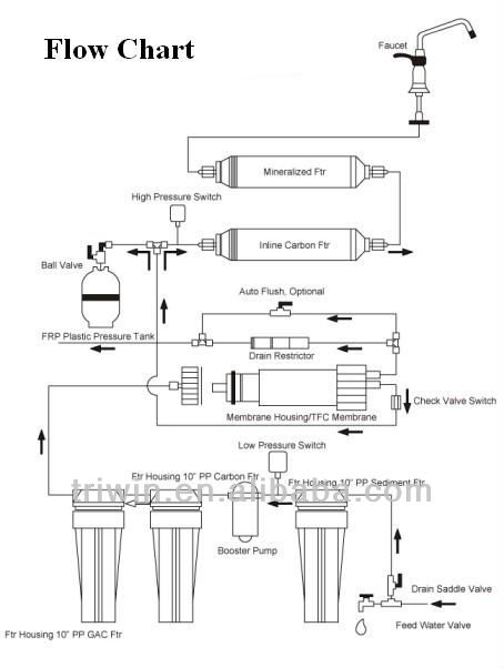 Triwin Undersink 6 Stage Home Reverse Osmosis Purifier 50gpd With