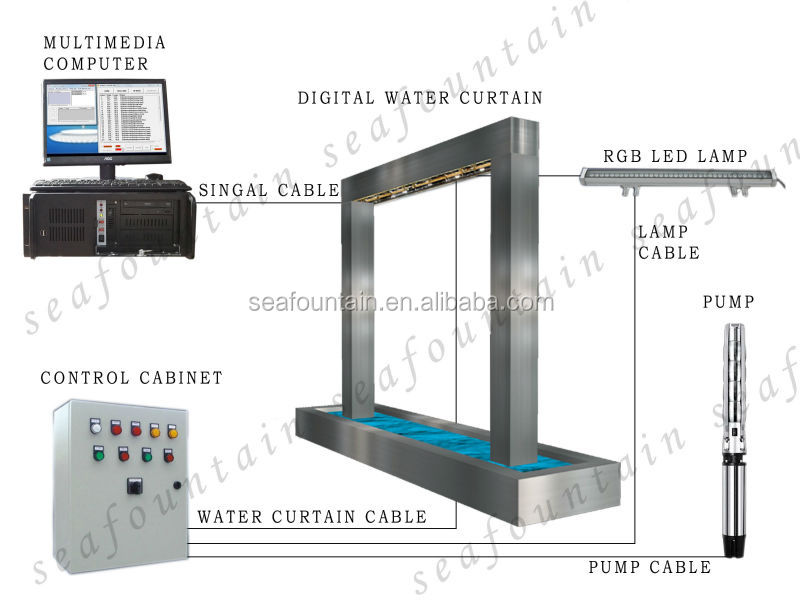 Outdoor or indoor colorful flash water wall digital water for Time saver details for exterior wall design