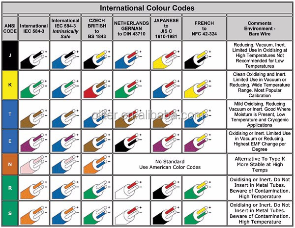 Shield Compensation Cable K Type Thermocouple Wire Buy K Type – International Ac Wiring Color Code
