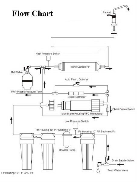 Undersink 5 Stage Ro Reverse Osmosis System Buy Reverse Osmosis