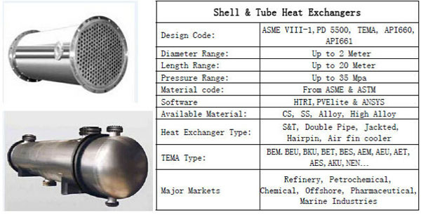 shell tube heat exchanger applications