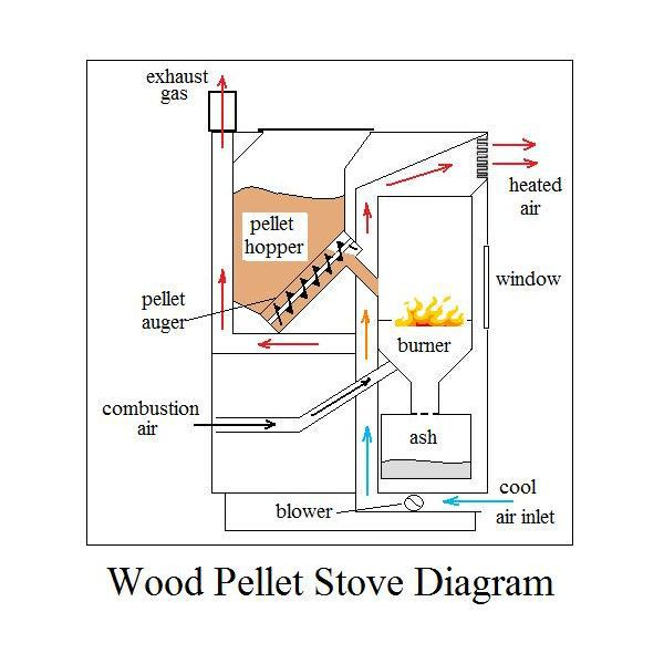 Wood Pellet Boiler With Hot Water Buy Wood Pellet Boiler