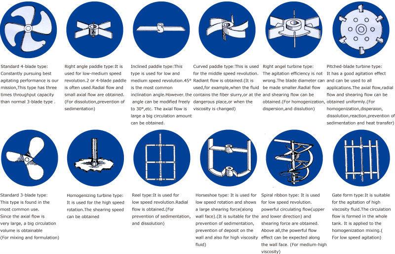 The Different Types Of Agitator Blades {Forum Aden}