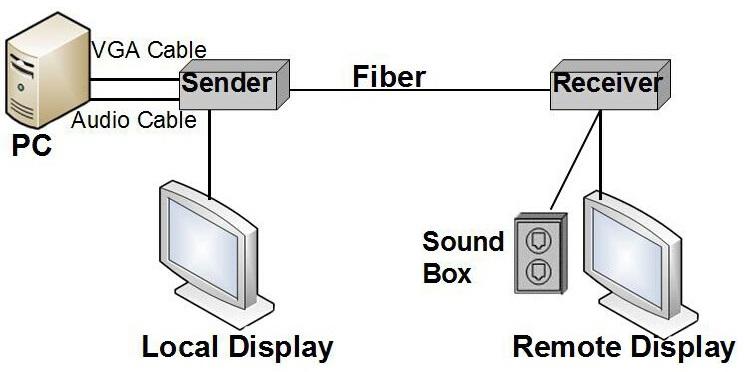 Vga To Fiber Optic Converter With Bidirectional Audio,Data And Ps2 ...