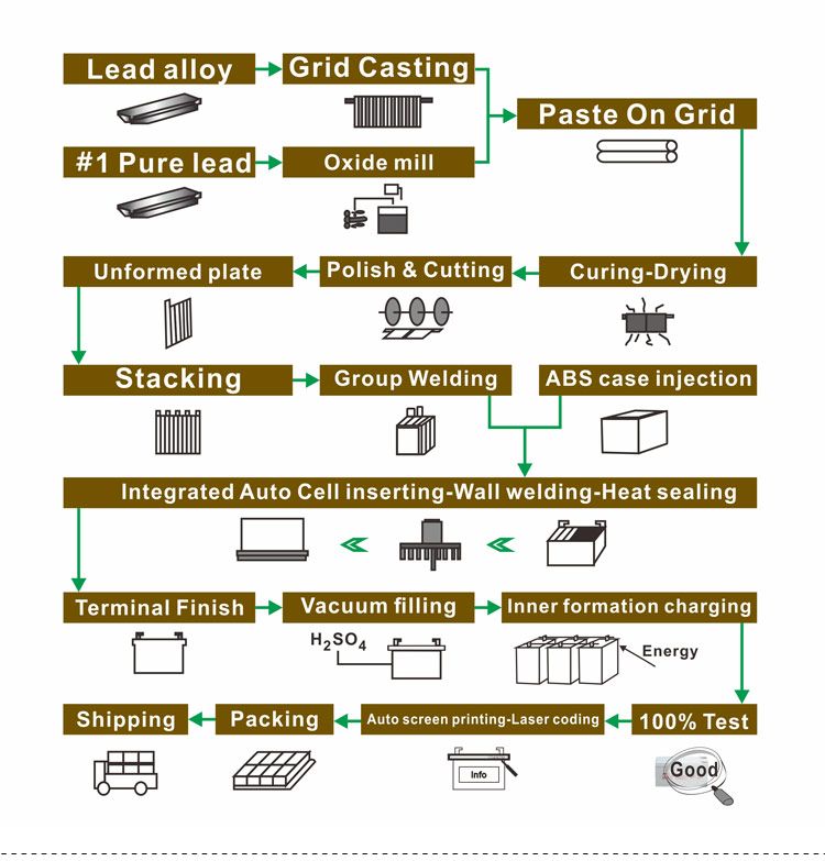 JYC Batteries Manufacturing Process